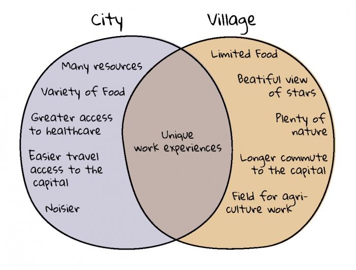 cityvsvillage